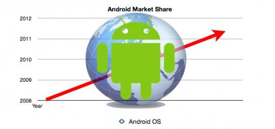 AndroidMarketshare-540x254