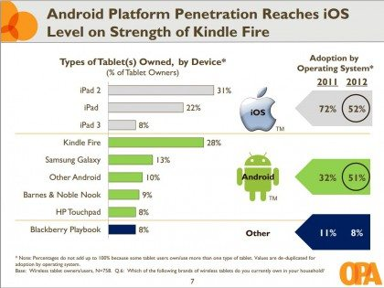 android-tablet-marketshare-420x315