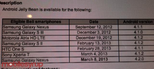 Bell Update Schedule
