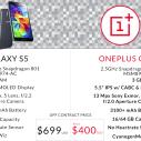 Galaxy S5 vs OnePlus One