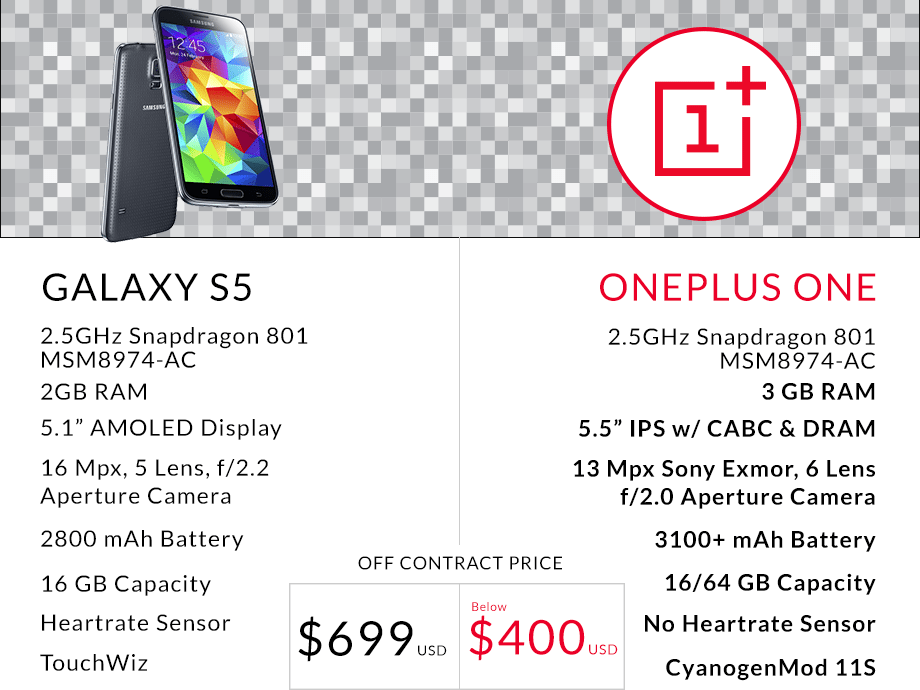 Galaxy S5 vs OnePlus One