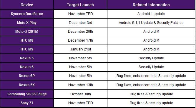 Telus Update Schedule